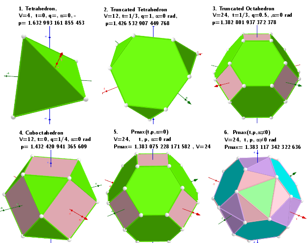 Values of parameters in the polyhedron model defining the well-known polyhedra.