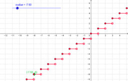 Greatest Integer Function