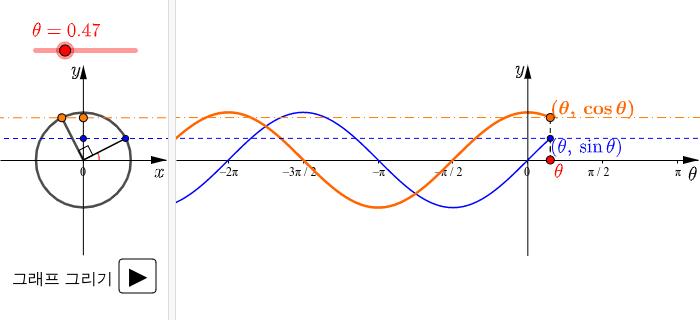y=cosθ의 그래프 활동을 시작하려면 엔터키를 누르세요.
