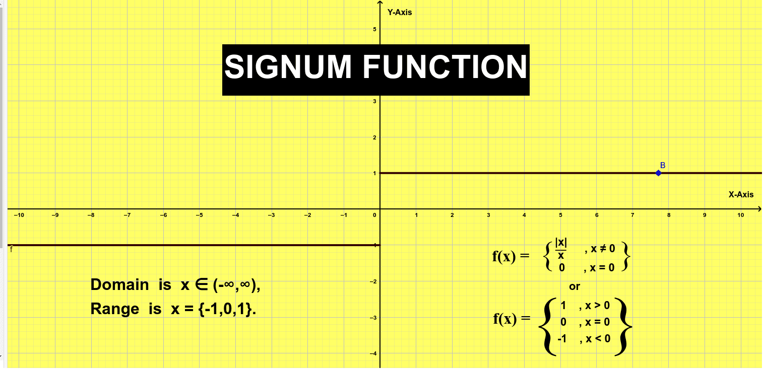 Signum Function Press Enter to start activity