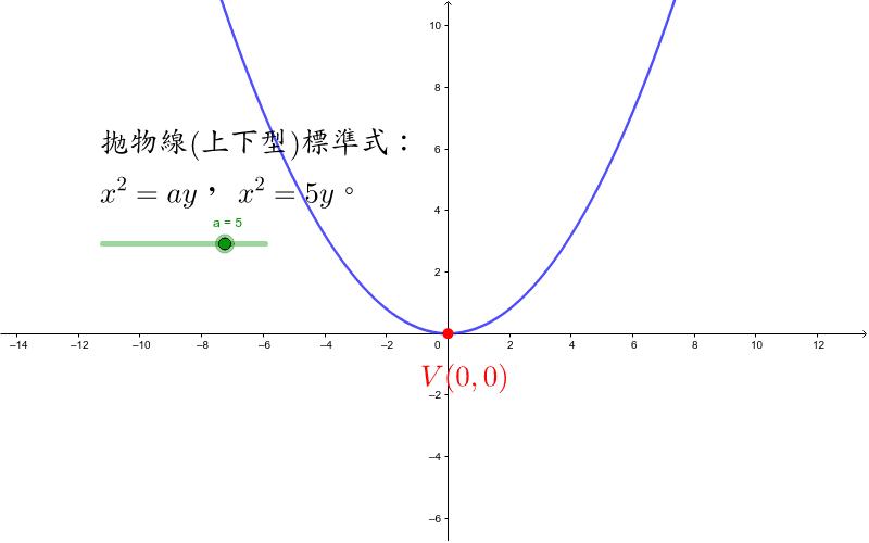 拋物線(上下型)標準式 按 Enter 鍵開始活動