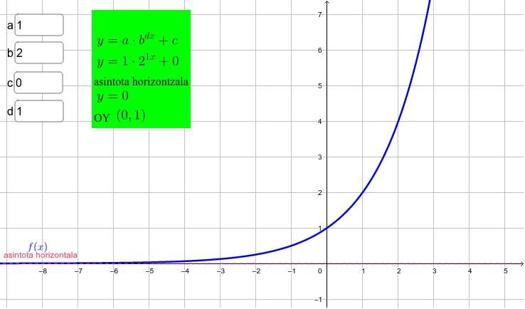 idatzi parametroen balioak funtzio esponentzialaren grafikoa, asintotak eta ebaki-puntuak ikasteko Sakatu Enter jarduera hasteko