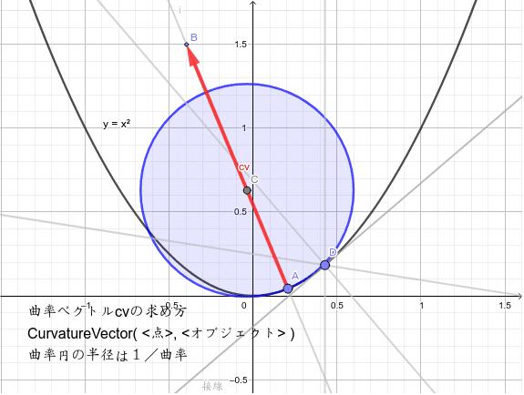 原点での曲率円の中心と放物線の焦点との関係は? ワークシートを始めるにはEnter キーを押してください。