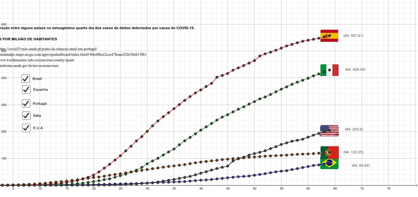 Comparação entre casos de óbitos de alguns países, por conta do COVID-19, na razão número de óbitos por milhão de habitantes  Press Enter to start activity