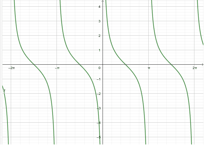 Graf funkcije kotangens - kotangensoida Pritisnite Enter za pokretanje.