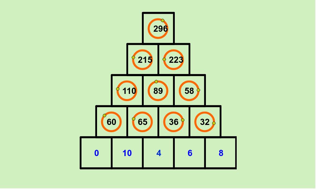 El número de cada casilla debe ser igual a la suma de los números de las dos casillas sobre las que se apoya. Los números azules son fijos. Puedes variar el valor de cada número negro girando el punto que se encuentra sobre el círculo que lo rodea Presiona Intro para comenzar la actividad