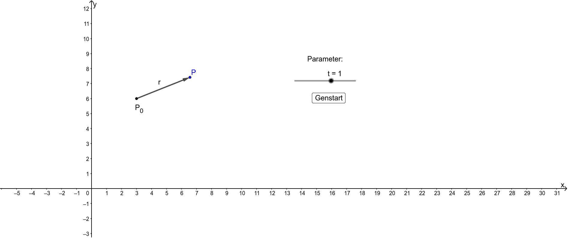Træk i skyderen (parameter) for at se hvordan punktet P flyttes. Tryk Enter for at starte aktiviteten