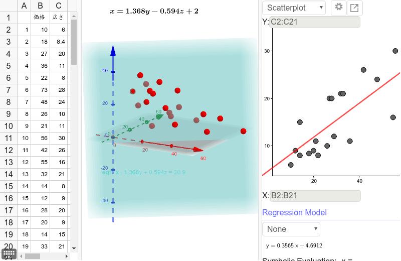 2次元から3次元へ、そして多次元へ 注意:Rで切片と偏回帰係数を求めてから平面を作成した。平面のイメージと重回帰分析のイメージが繋がる。ところで、データを見ると、二つのグループに分かれるように見える。つまりまだ他に価格を決める要素がある。 ワークシートを始めるにはEnter キーを押してください。
