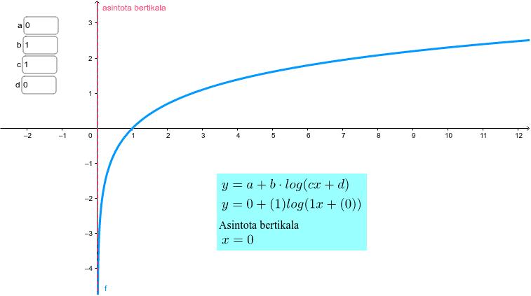 Koefiezienteen balioak idatzi futzio logaritmikoaren grafika ikusteko.  Sakatu Enter jarduera hasteko
