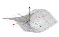 Grenzwert einer Funktion in zwei Variablen
