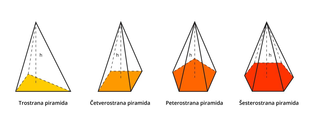 vrste pravilne piramide