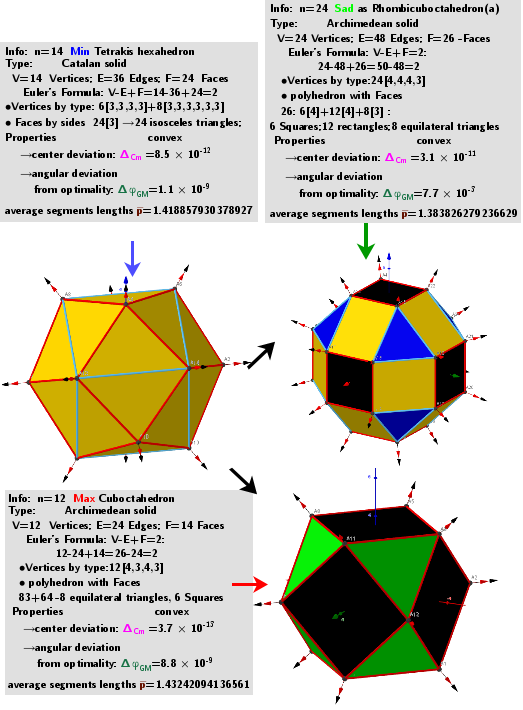 """[size=85]A system of points on a sphere S of radius R """"induces"""" on the sphere S[sub]0[/sub] of radius R[sub]0[/sub] three different sets of points, which are [color=#93c47d]geometric medians (GM)[/color] -local [color=#ff0000]maxima[/color], [color=#6d9eeb]minima[/color] and [color=#38761d]saddle[/color] points sum of distance  function  f(x). The angular coordinates of the spherical distribution of a system of points -[color=#0000ff] local minima[/color]  coincide with the original system of points.[/size]"""