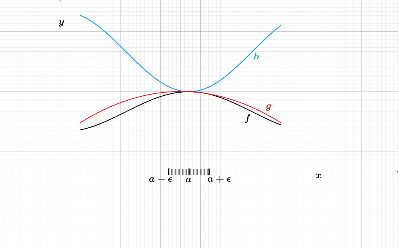 Teorema do Confronto (para funções reais de uma variável) Press Enter to start activity