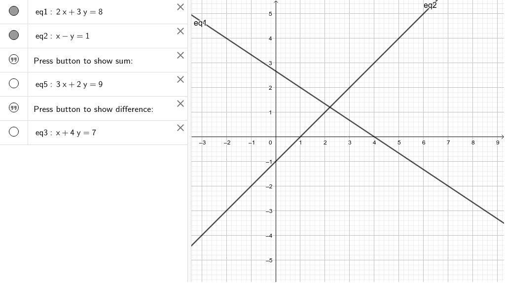 What happens geometrically when equations are added or subtracted? Press Enter to start activity