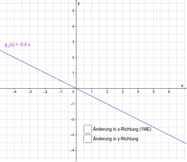 Ermitteln Sie den Anstieg des Graphen von g_1 Drücke die Eingabetaste um die Aktivität zu starten