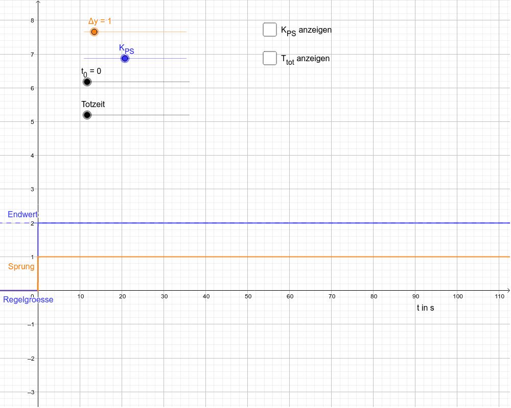 P-Strecke ohne und mit Totzeit Drücke die Eingabetaste um die Aktivität zu starten
