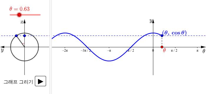 y=cosθ의 그래프(교과서) 활동을 시작하려면 엔터키를 누르세요.