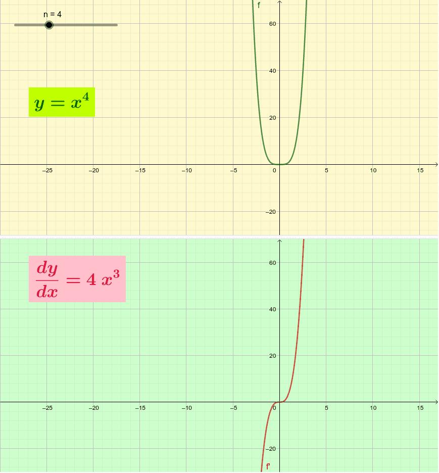 y=x^n Press Enter to start activity