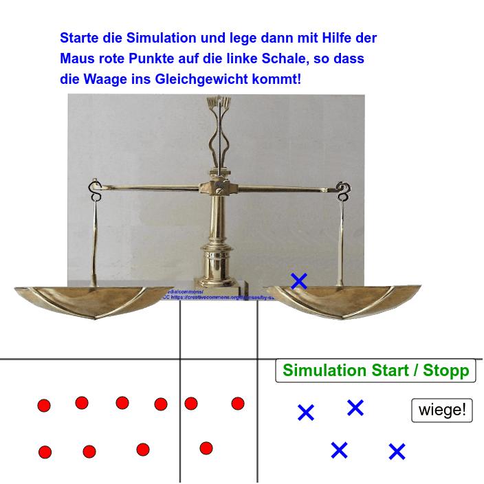 Waage interaktiv Gleichung lösen. Aufgabe 1 Drücke die Eingabetaste um die Aktivität zu starten