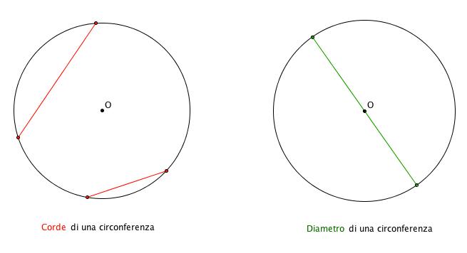 La Corda e il Diametro