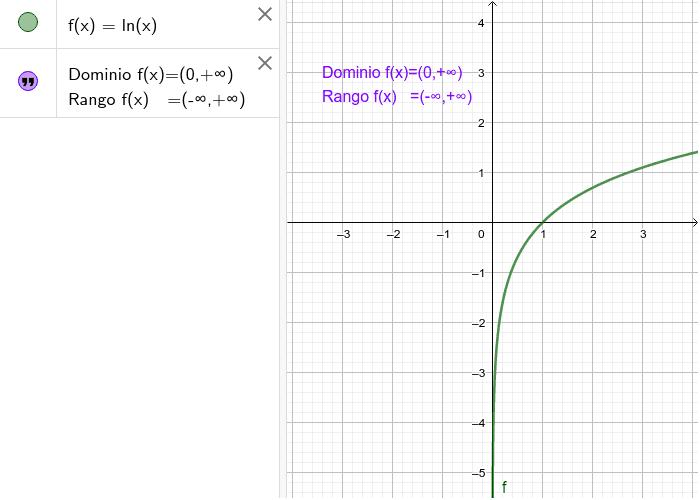 1) Realice el gráfico de y = ln(x). Muestre el Dominio y la Imagen de la función. Presiona Intro para comenzar la actividad