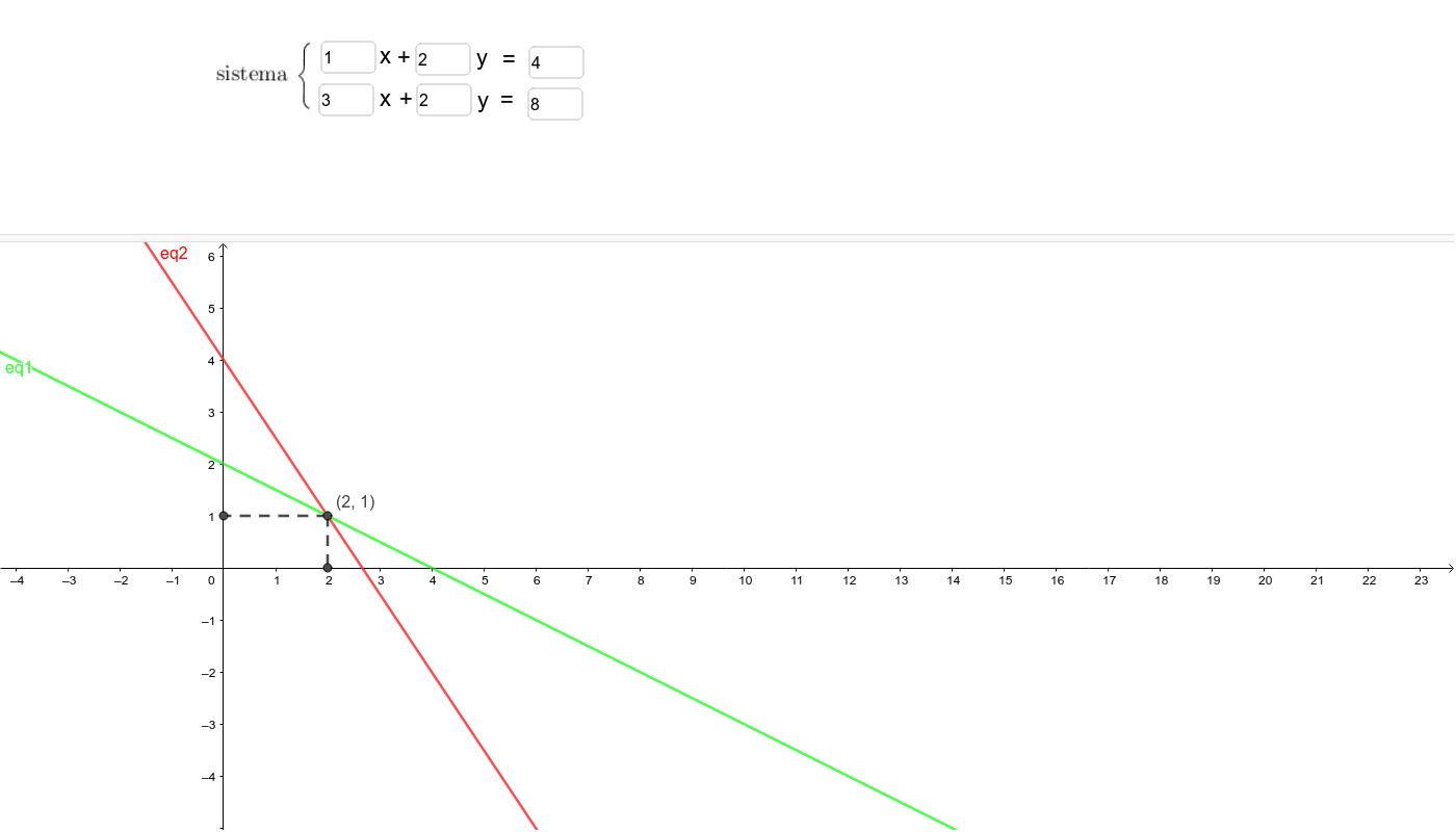 Exercício 2- Altere os parâmetros das equações do sistema para que x=-2 e       y =-1 seja solução Press Enter to start activity