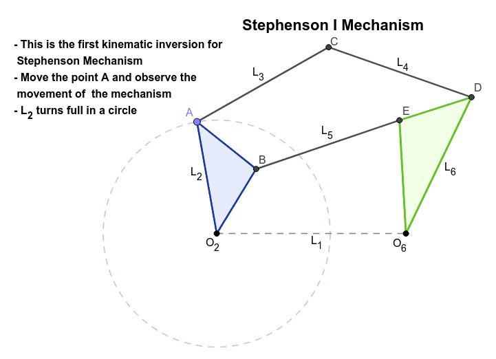 Observe the 3 different kinematic inversions of the Stephenson 6 bar Mechanisms.  Presiona Intro para comenzar la actividad
