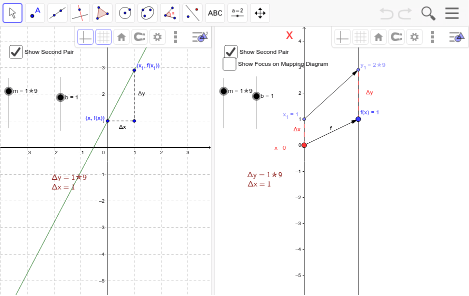 Linear functions are traditionally expressed by an equation like : f(x)=mx+b. Mapping diagrams for linear functions have one simple unifying feature- the focus point, determined by the numbers m and b, denoted here by [m,b]. Press Enter to start activity
