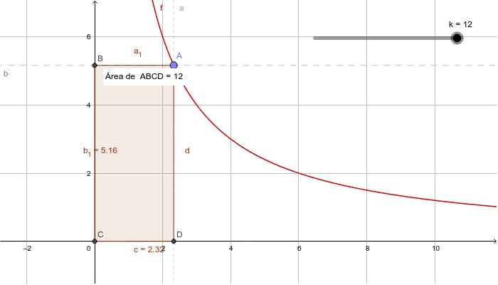En la función de proporcionalidad inversa, observa las distintas combinaciones de un rectángulo con la misma área. Presiona Intro para comenzar la actividad