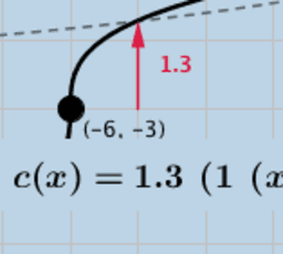 Cube Root Function