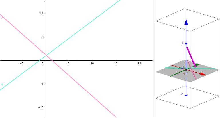 Siehe dir das Verhältnis der Geraden in der 2D und 3D-Ansicht an. Drücke die Eingabetaste um die Aktivität zu starten