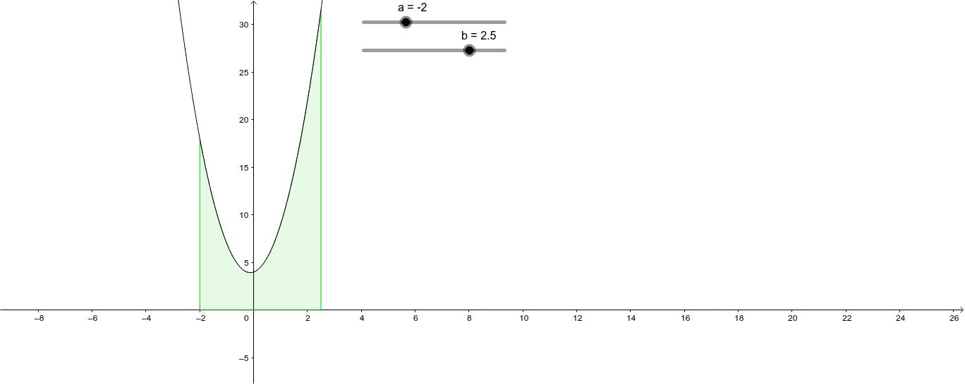 Area del trapezoide (associato ad una funzione continua e positiva) Premi Invio per avviare l'attività