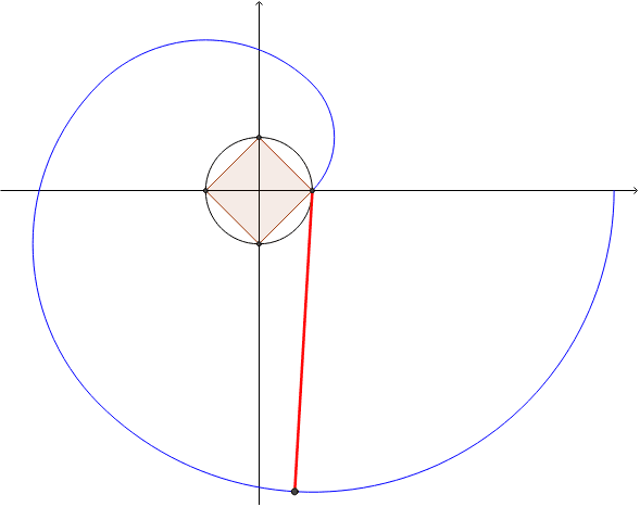 Involute of a Square Press Enter to start activity