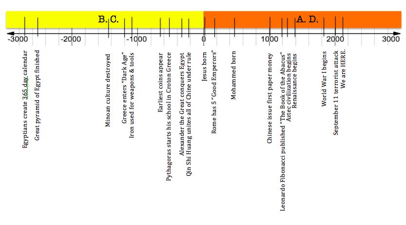 Timeline (years)