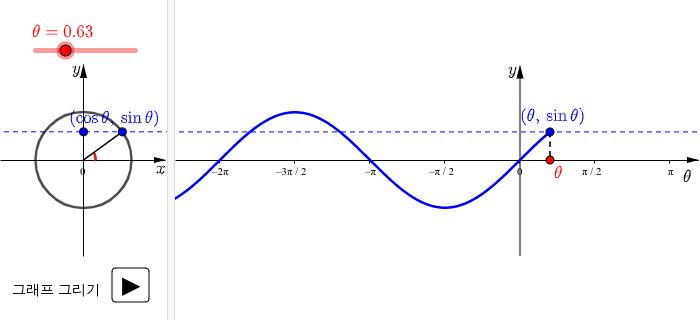 y=sinθ의 그래프 활동을 시작하려면 엔터키를 누르세요.