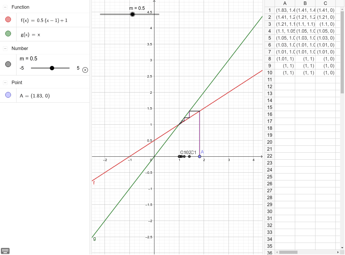 Vary the slope of f(x), to make the sequence converge or diverge. Press Enter to start activity