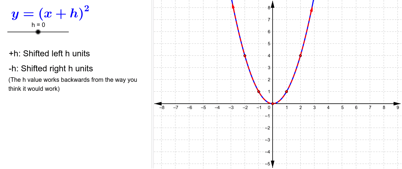 Adding or subtraction inside the parentheses shifts all points on the graph left or right. Press Enter to start activity
