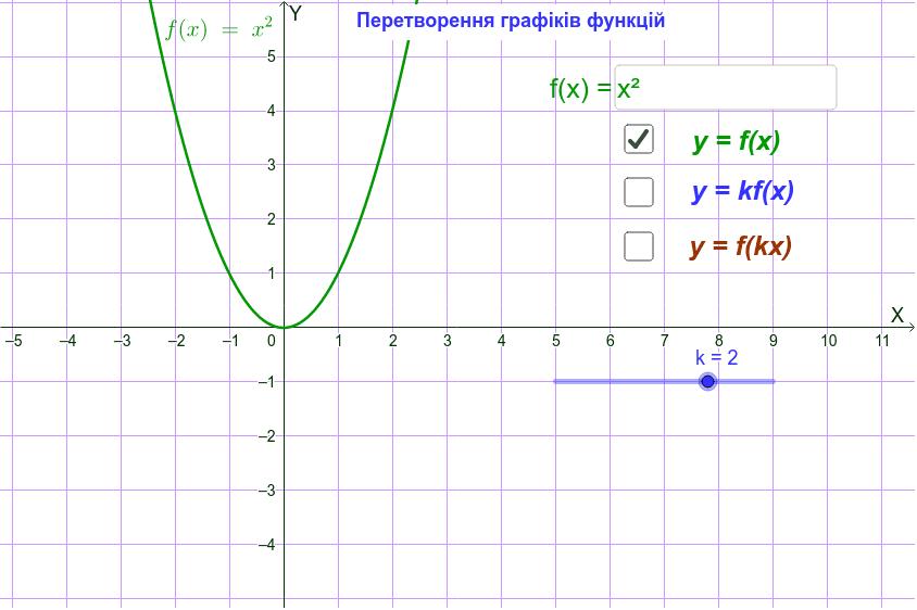 Перетворення графіків функцій (y = kf(x), y = f(kx)) Натисніть Enter, щоб розпочати розробку