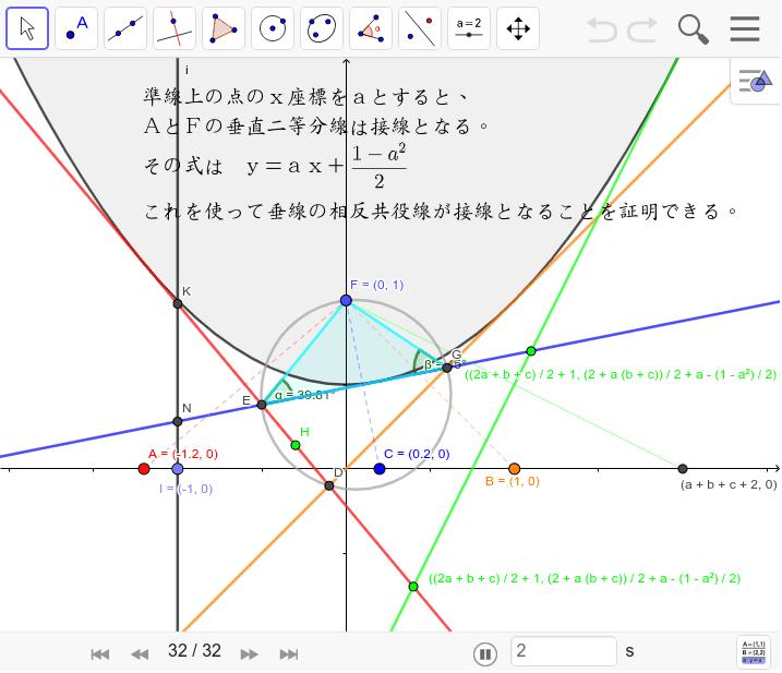 準線上の点AとFの垂直二等分線は放物線の接線。A,B,Cで外接三角形を作図し、その相反共役線を計算すると、それはこの式にぴったり当てはまる。でも、計算ではなんだかすっきりしない。 ワークシートを始めるにはEnter キーを押してください。