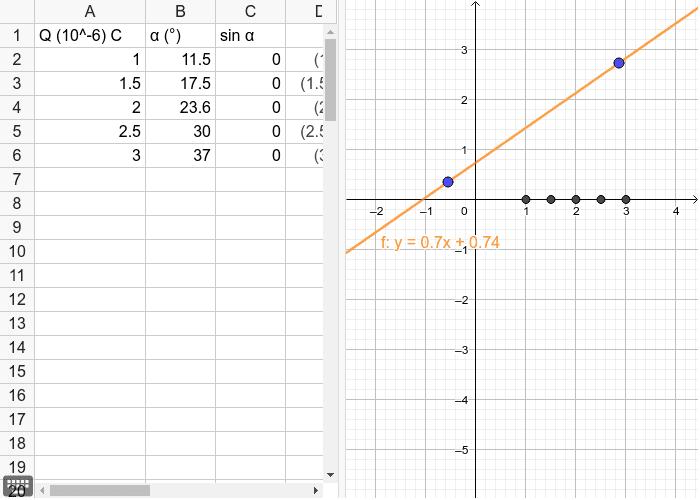 תמלאו את השורה של סינוס הזווית בטבלה והתאימו את הגרף לנקודות Press Enter to start activity