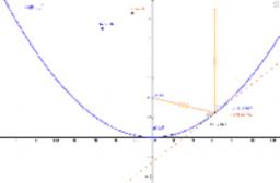 Quadratic Application: The Focus of a Parabola
