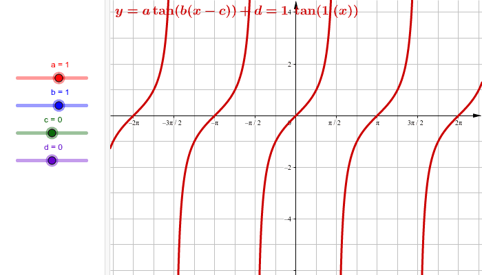 y=a×tan(b(x-c))+d의 그래프 활동을 시작하려면 엔터키를 누르세요.