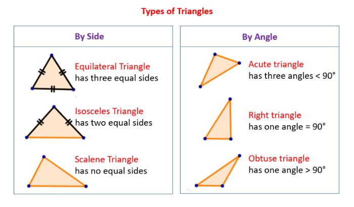 Triangle Types