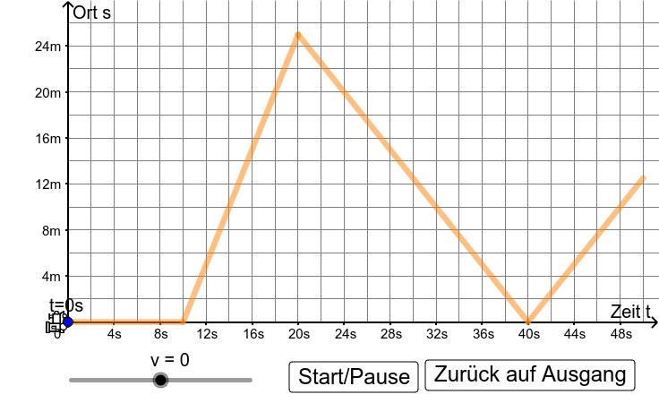2b) Drücke die Eingabetaste um die Aktivität zu starten