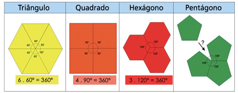 2 - Observe as composições formadas polígonos regulares.