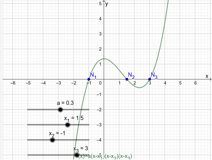 Nullstellenform: f(x) = a(x-x1)(x-x2)(x-x3) Drücke die Eingabetaste um die Aktivität zu starten