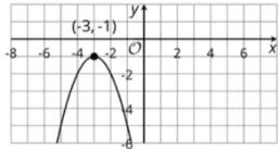 Vertex Form: IM Alg1.6.15