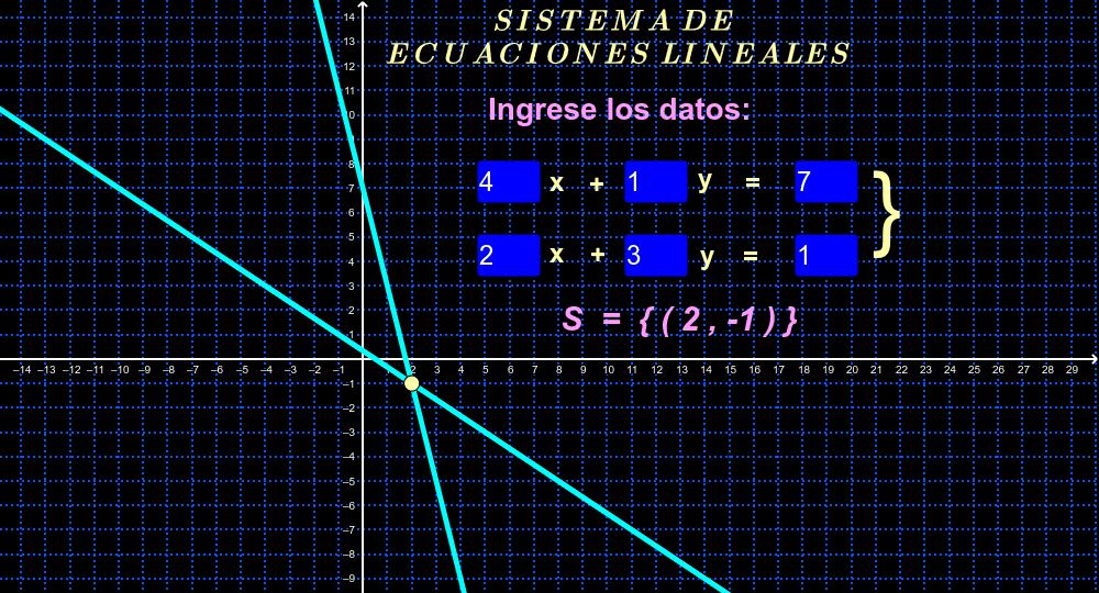 Ingrese en las casillas azules los valores. Presiona Intro para comenzar la actividad