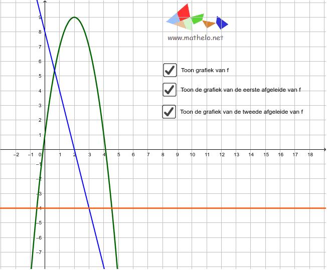 """Voorbeeld 1: Tweedegraadsfunctie f met afgeleiden f' en f"""" Klik op Enter om de activiteit te starten"""