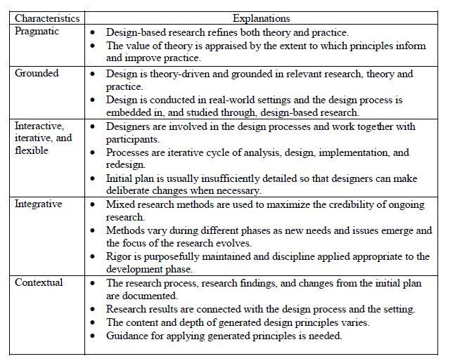 Characteristics of DBR